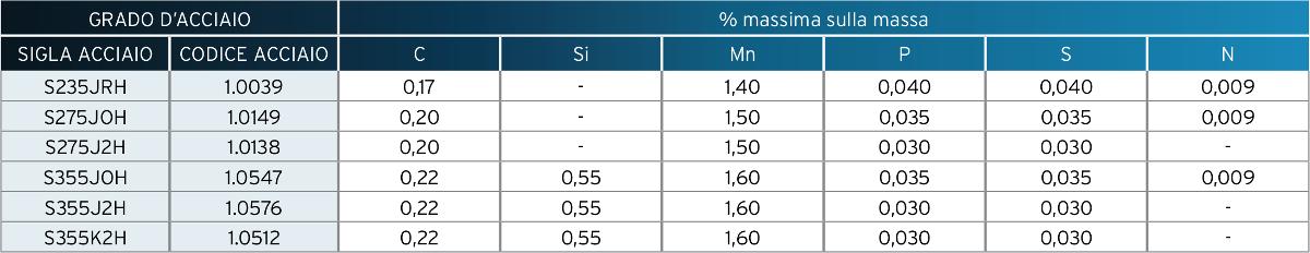 Profilati cavi formati a freddo in acciaio non legato - Composizione chimica – Analisi per spessore nominale ≤ 40