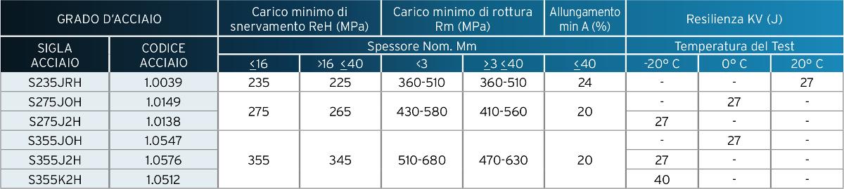 Profilati cavi formati a freddo in acciaio non legato - Proprietà meccaniche – Spessori ≤ 40 millimetri