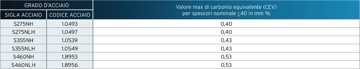 Profilati cavi formati a freddo in acciaio a grano fine - Carbonio Equivalente (CEV) %