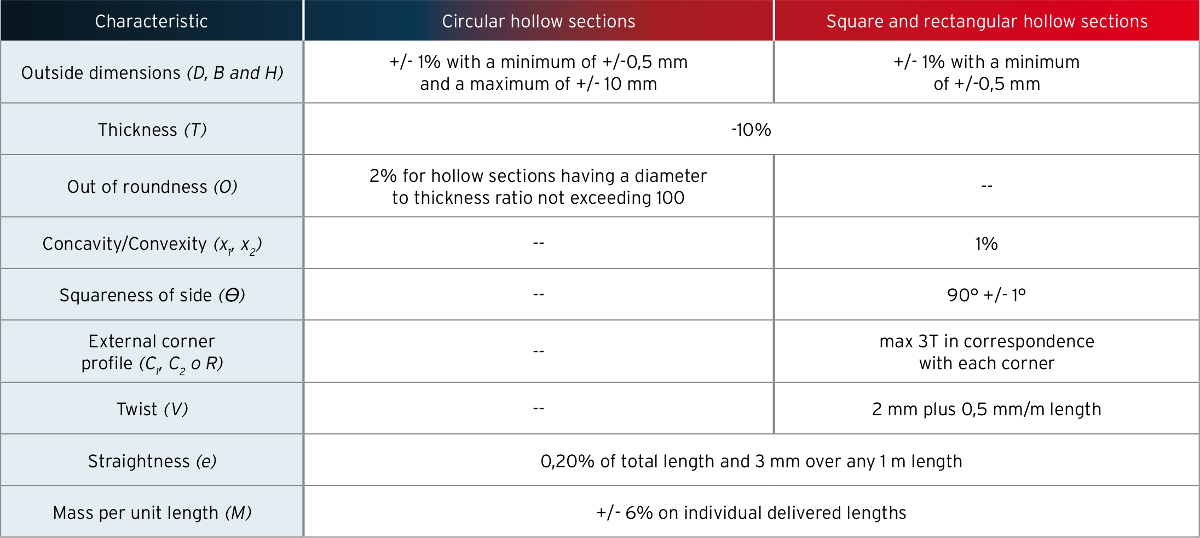 Structural hollow sections EN 10210 - Tolerances